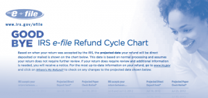 irs refund cycle chart