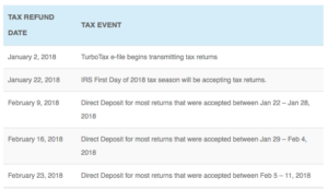 2018 Tax Refund Schedule